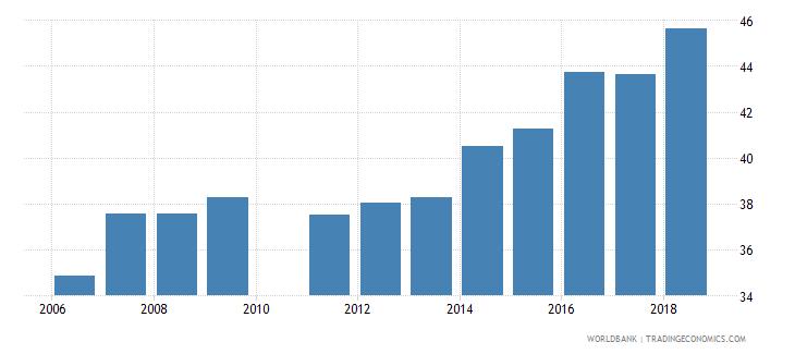 pakistan gross enrolment ratio primary to tertiary female percent wb data