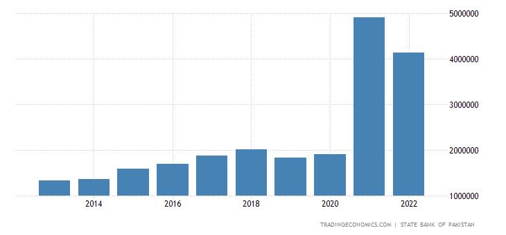 Pakistan Gross Fixed Capital Formation