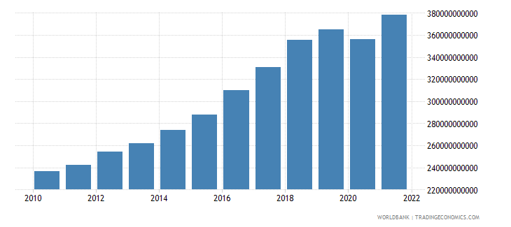 pakistan gross national expenditure constant 2000 us dollar wb data