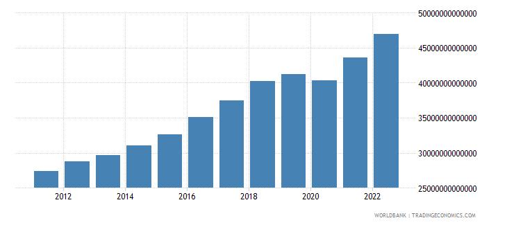 pakistan gross national expenditure constant lcu wb data