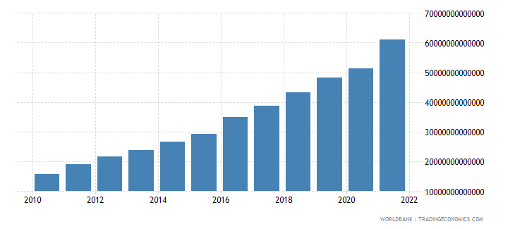 pakistan gross national expenditure current lcu wb data