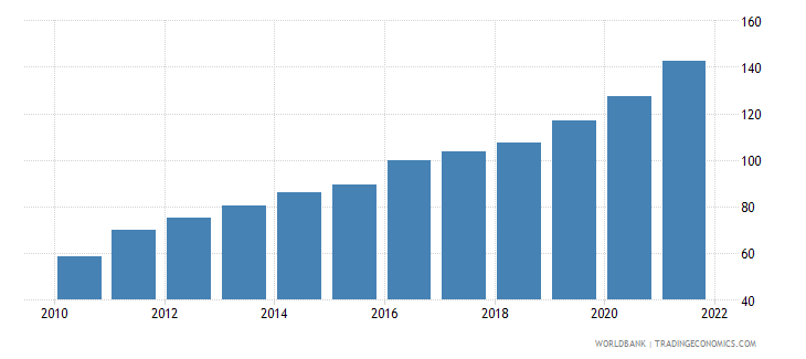 pakistan gross national expenditure deflator base year varies by country wb data