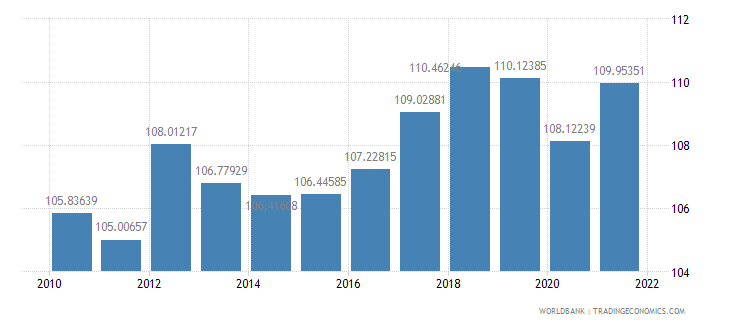 pakistan gross national expenditure percent of gdp wb data