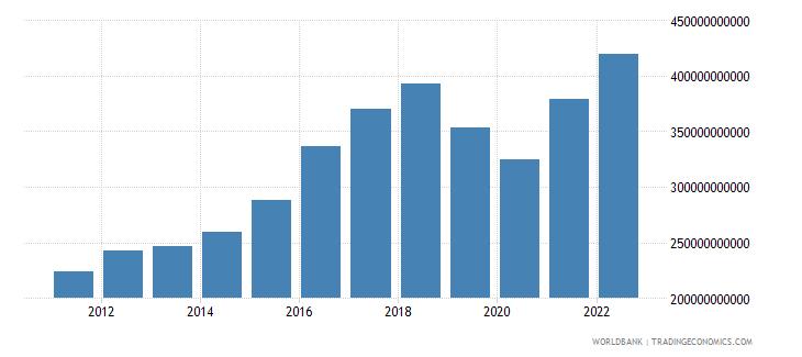 pakistan gross national expenditure us dollar wb data