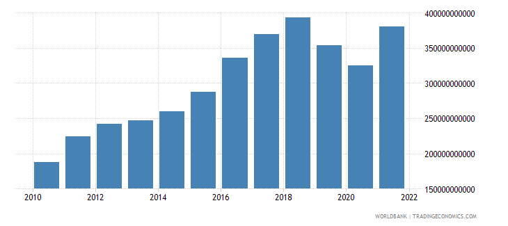 pakistan gross national expenditure us dollar wb data