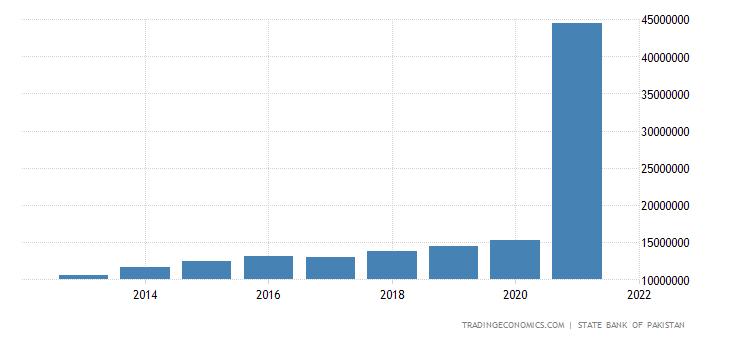 Pakistan Gross National Product