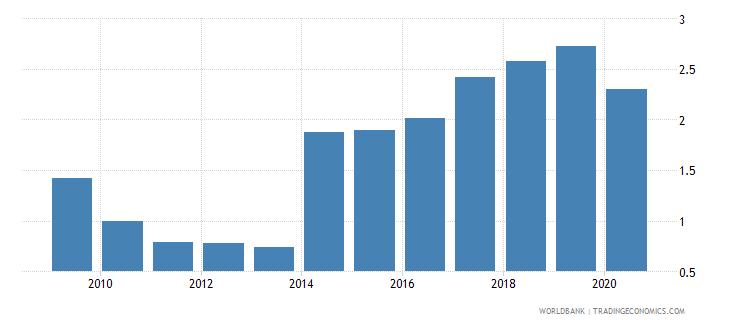 pakistan gross portfolio debt liabilities to gdp percent wb data