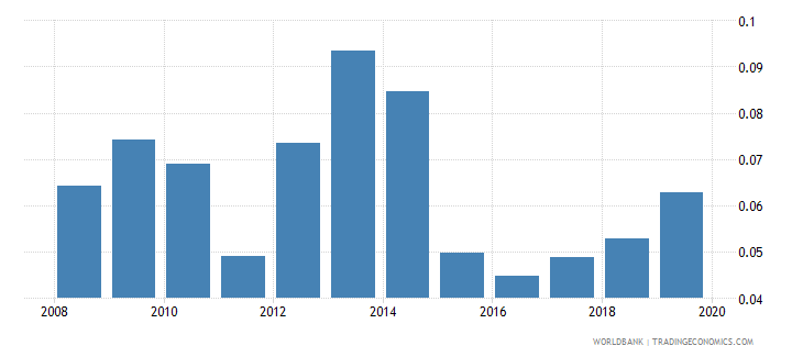 pakistan gross portfolio equity assets to gdp percent wb data