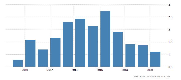 pakistan gross portfolio equity liabilities to gdp percent wb data