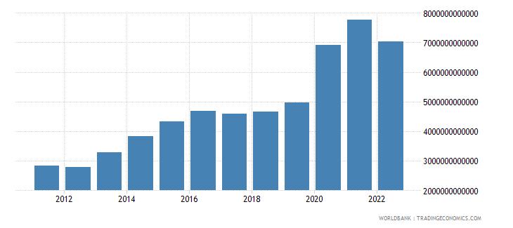 pakistan gross savings current lcu wb data