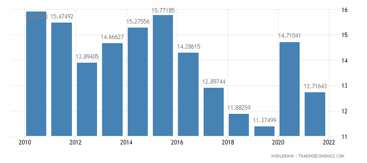 pakistan gross savings percent of gdp wb data