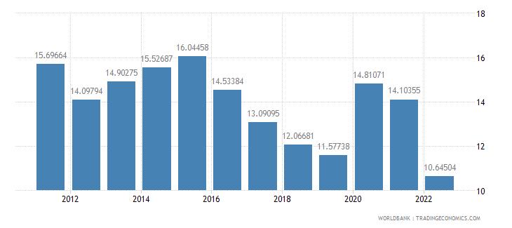 pakistan gross savings percent of gni wb data