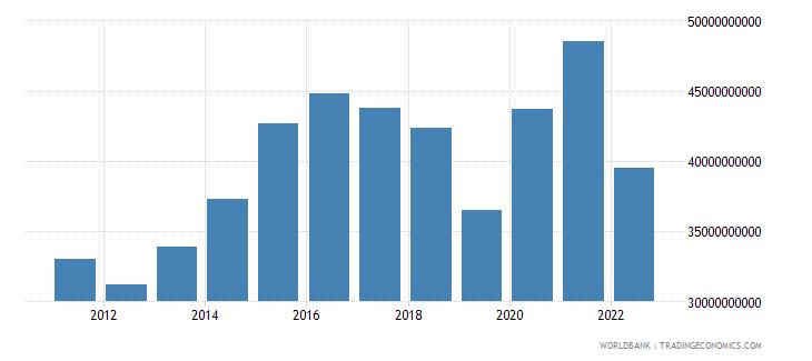 pakistan gross savings us dollar wb data
