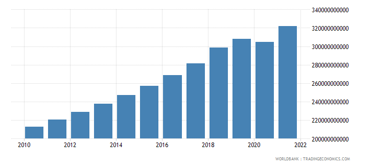 pakistan gross value added at factor cost constant 2000 us dollar wb data
