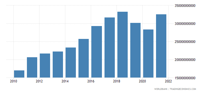 pakistan gross value added at factor cost us dollar wb data