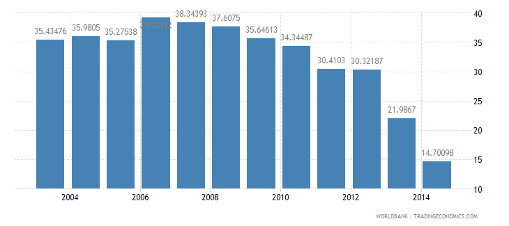 pakistan health expenditure public percent of gdp wb data