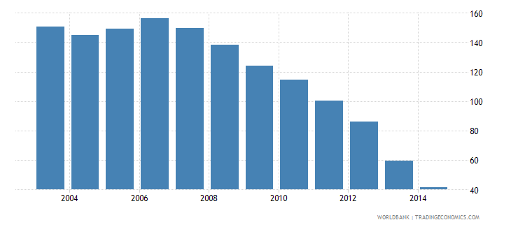 pakistan health expenditure total percent of gdp wb data