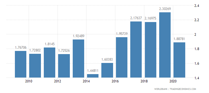 pakistan high technology exports percent of manufactured exports wb data