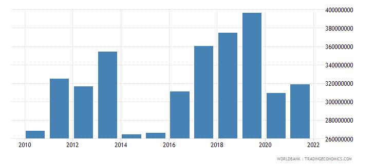 pakistan high technology exports us dollar wb data