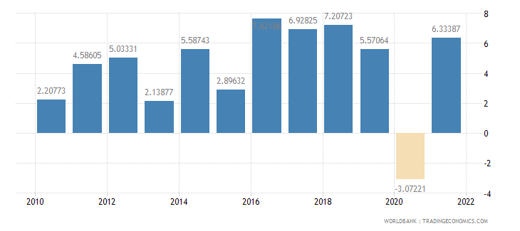 pakistan household final consumption expenditure annual percent growth wb data