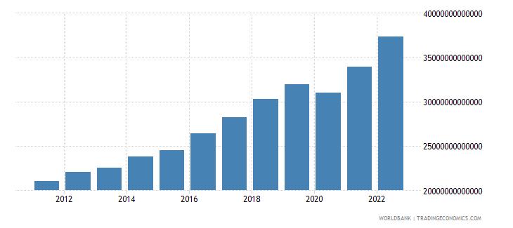 pakistan household final consumption expenditure constant lcu wb data
