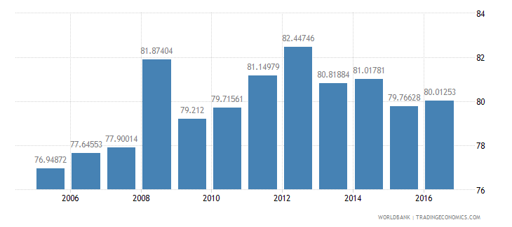 pakistan household final consumption expenditure etc percent of gdp wb data