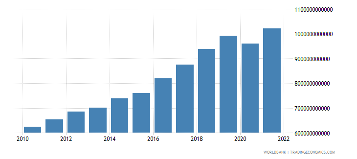 pakistan household final consumption expenditure ppp constant 2005 international dollar wb data