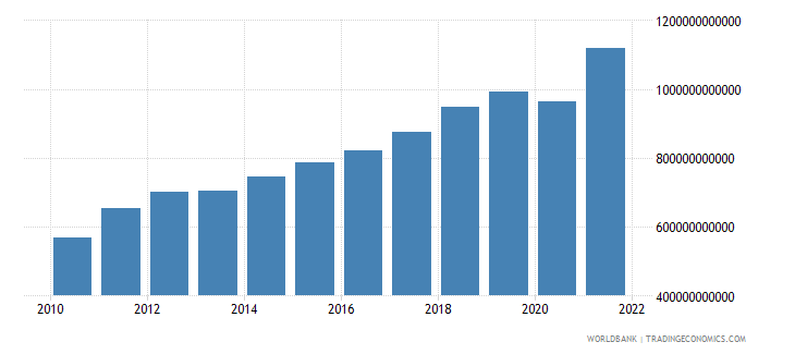 pakistan household final consumption expenditure ppp us dollar wb data