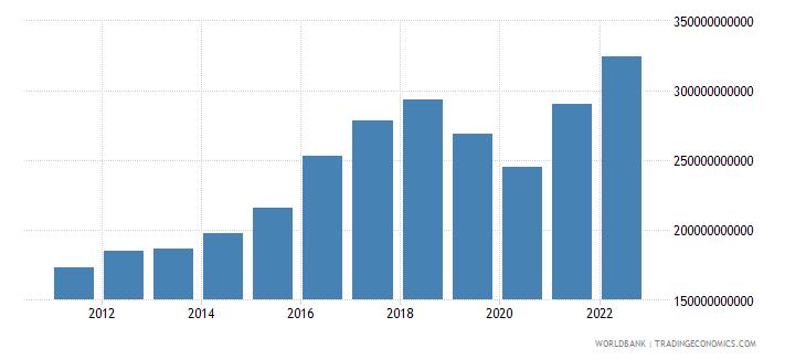 pakistan household final consumption expenditure us dollar wb data