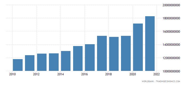 pakistan ibrd loans and ida credits dod us dollar wb data