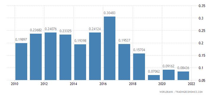 pakistan ict goods exports percent of total goods exports wb data