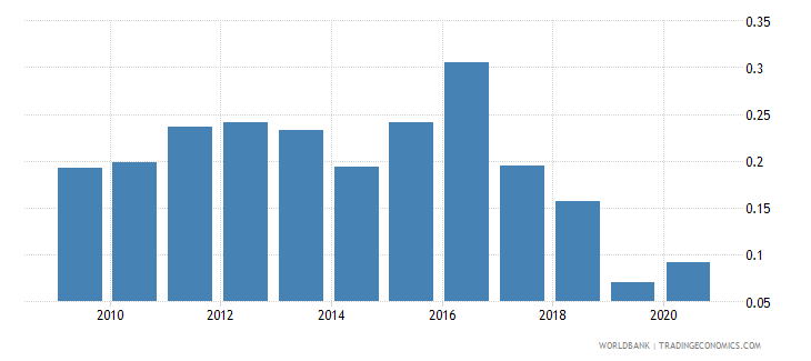 pakistan ict goods exports percent of total goods exports wb data