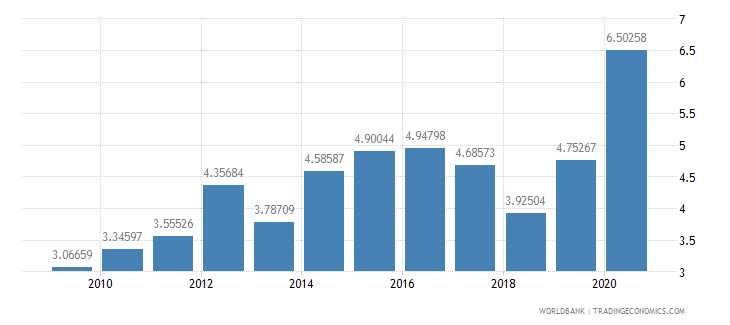 pakistan ict goods imports percent total goods imports wb data