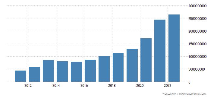 pakistan ict service exports bop us dollar wb data