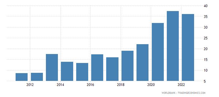 pakistan ict service exports percent of service exports bop wb data