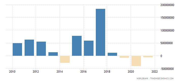 pakistan ifc private nonguaranteed nfl us dollar wb data
