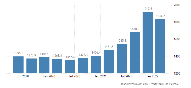 Pakistan Import Prices