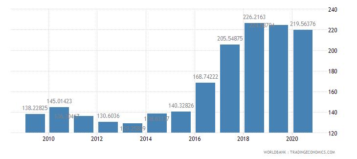 pakistan import volume index 2000  100 wb data