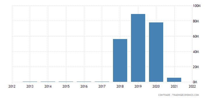 pakistan imports algeria