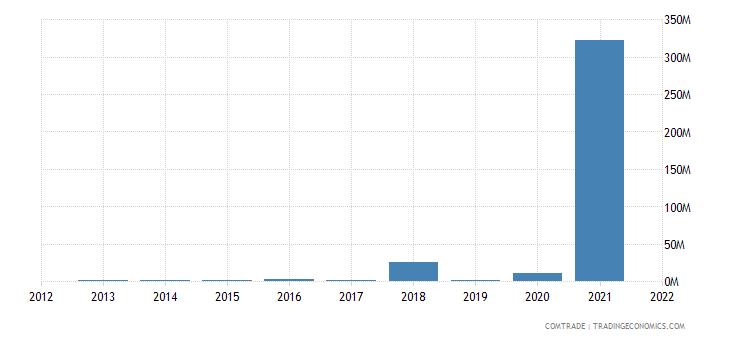 pakistan imports angola