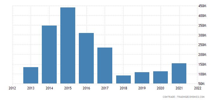 pakistan imports argentina