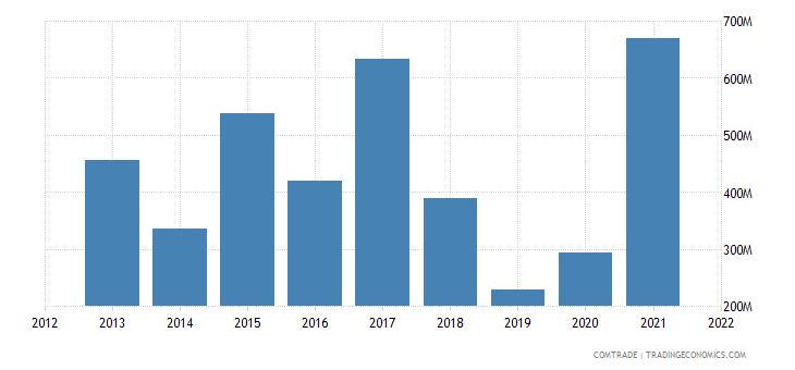 pakistan imports australia
