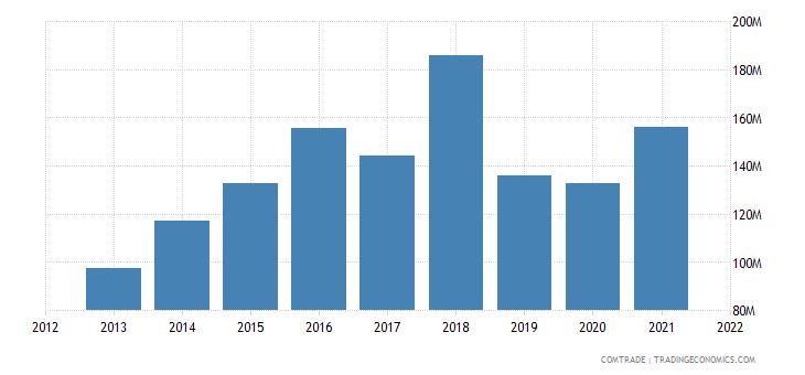pakistan imports austria