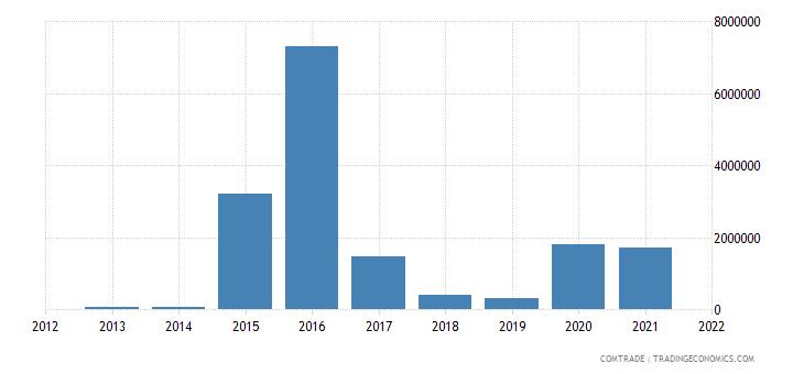 pakistan imports bahamas