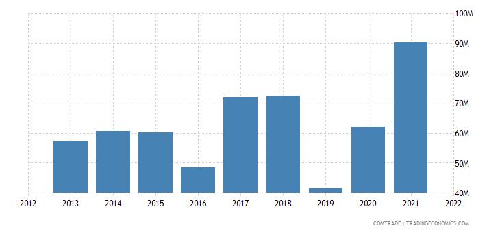pakistan imports bangladesh