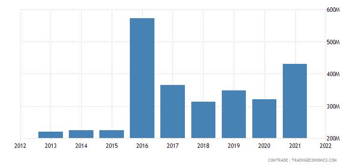 pakistan imports belgium