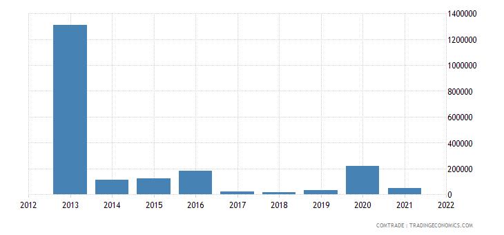 pakistan imports bolivia