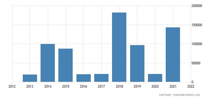 pakistan imports botswana