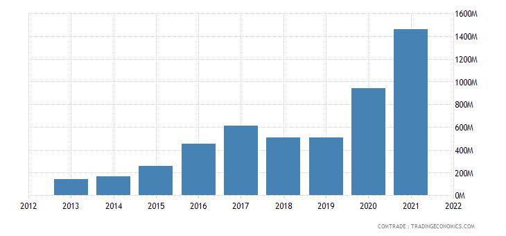 pakistan imports brazil