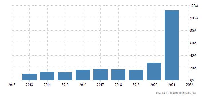 pakistan imports bulgaria